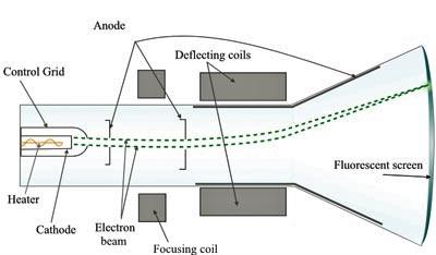 Cathode ray Tube model image from Ferdinand Braun