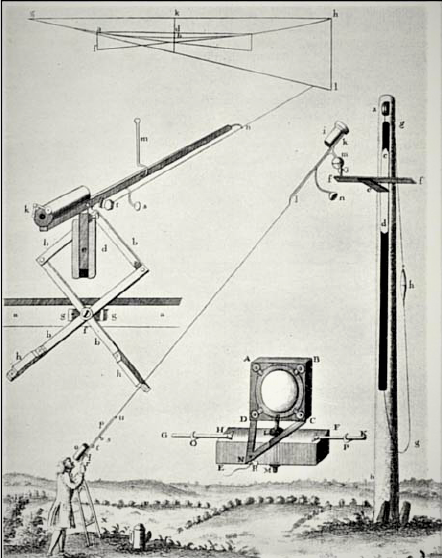 Christiaan Huygens's design of a telescope without tube