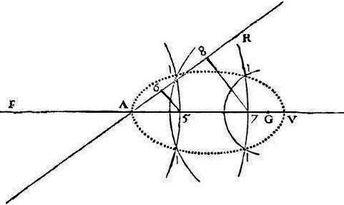 René Descartes' Foundations of Analytic Geometry and Classification of Curves